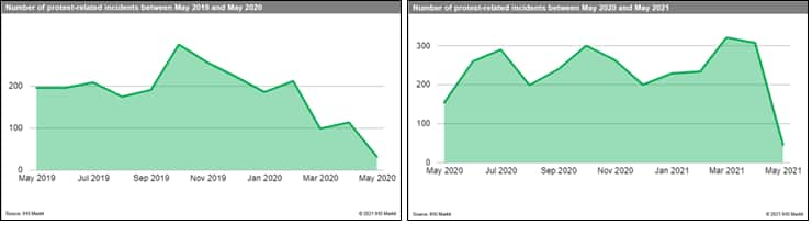 protest data from 2020 and 2021 across europe