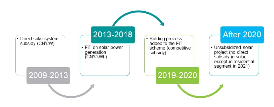 Since 2019, NDRC and NEA have already released two rounds of un-subsided projects tenders.