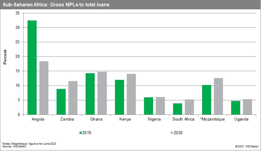 Sub-Saharan Africa: Gross NPLs to total loans