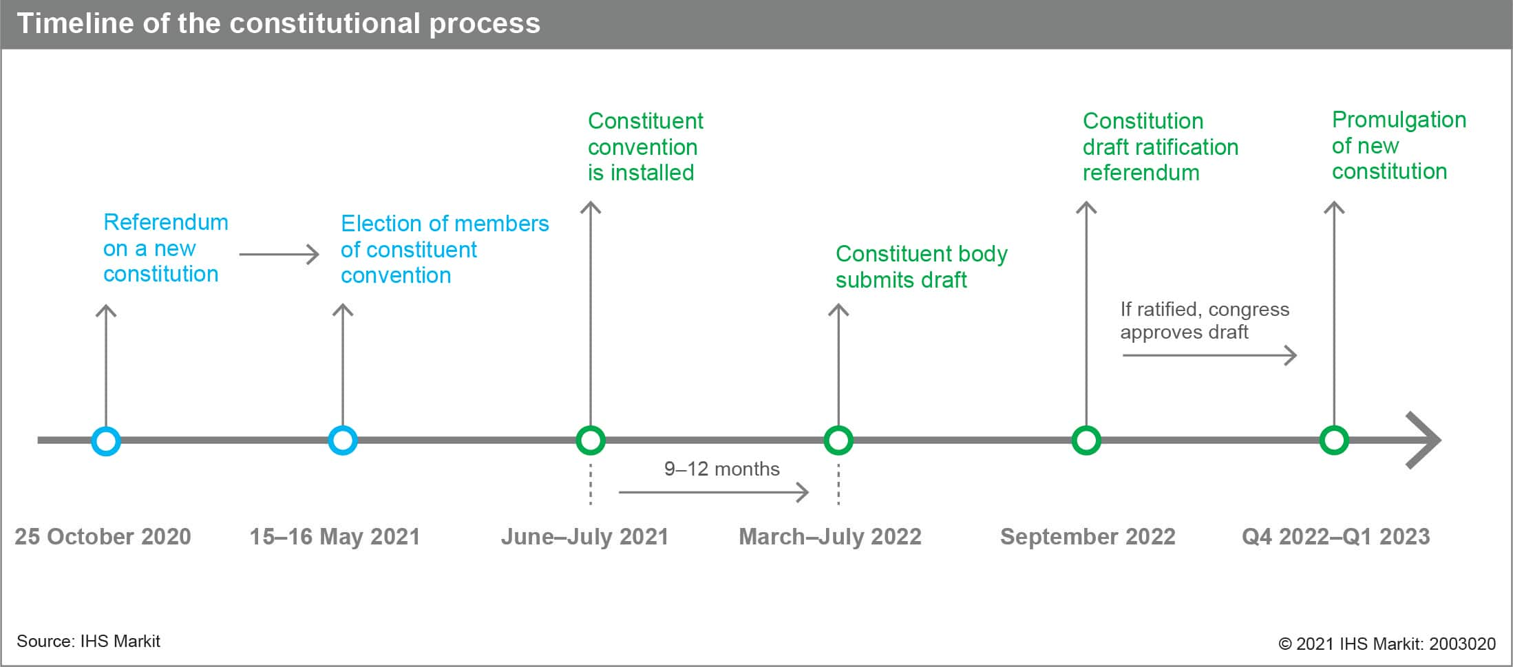 timeline for chile constitutional process