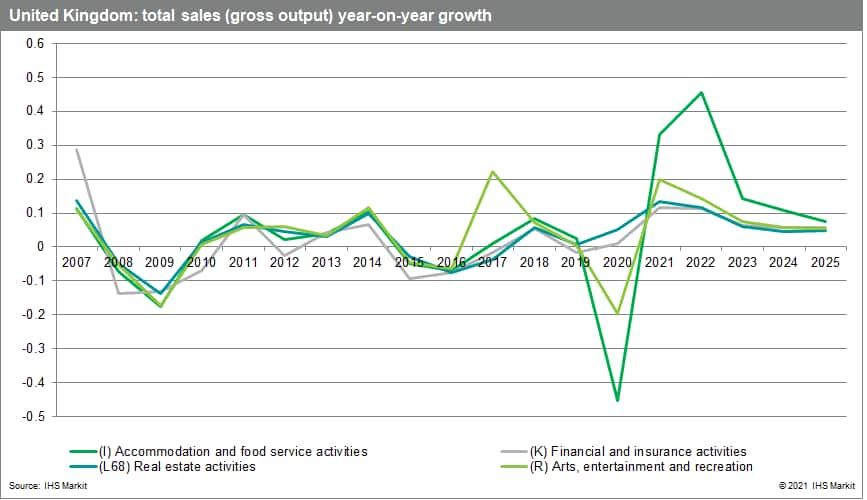 UK total sales gross output year and year growth