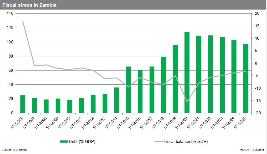 total government debt and fiscal balance in Zambia