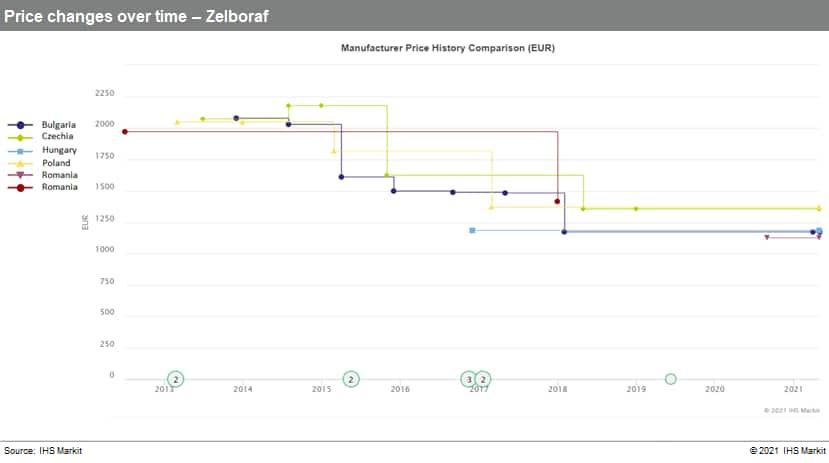 Manufacturing price history zelboraf