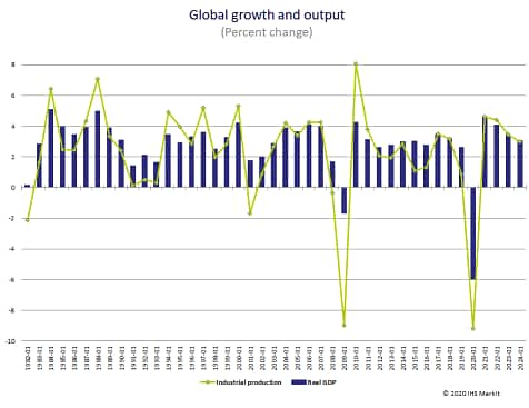 Global GDP 2020 recession