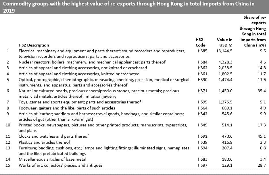 Commodity groups with the highest value of re-exports through Hong Kong in total imports from China in 2019