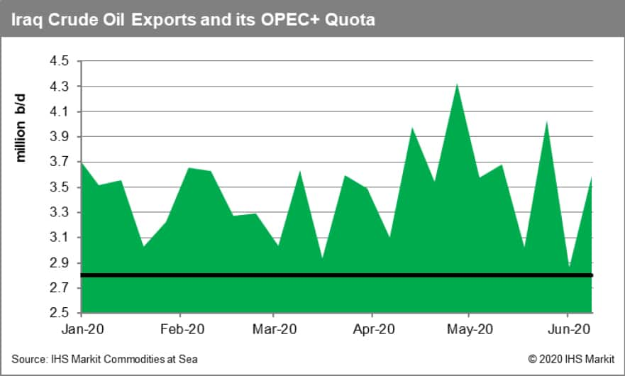 Iraq Crude Oil Exports