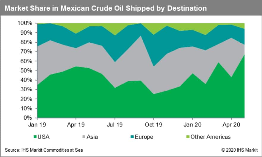 Market Share in Mexican Crude Oil
