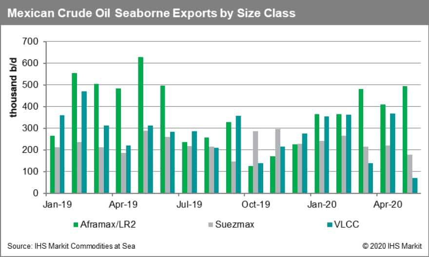 Mexican Crude Oil Seaborne Exports
