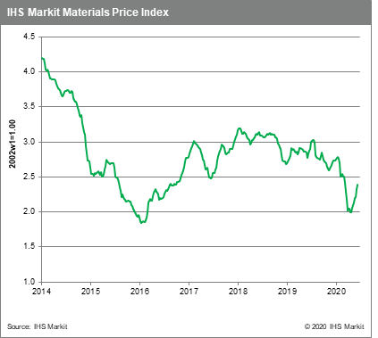 Materials Price Index commodity prices
