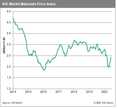 MPI still rising commodity prices