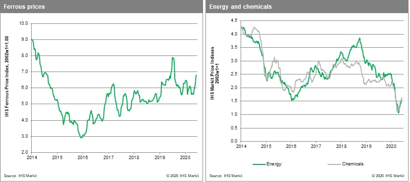 Commodity prices chemicals and metals MPI