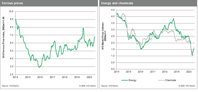 Chemical and energy commodity prices