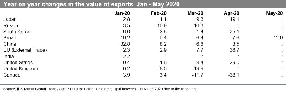 Year on year changes in the value of exports