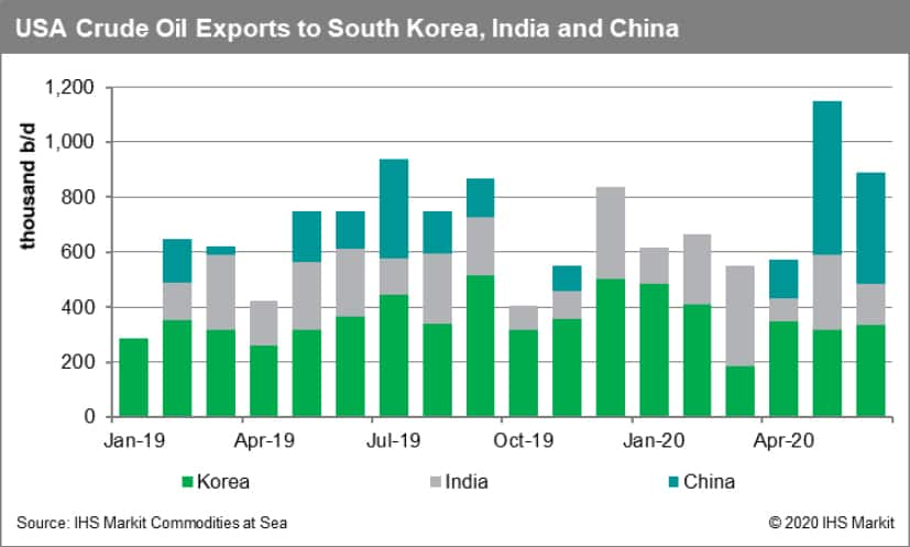 USA crude oil exports to South Korea