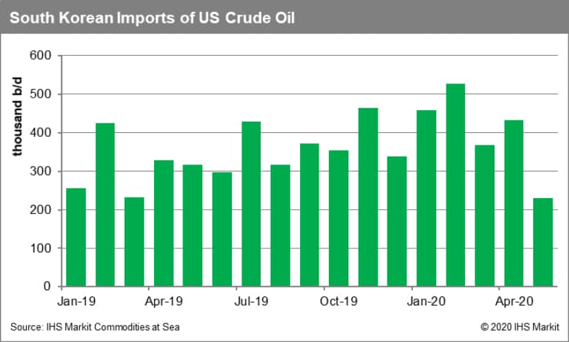 South Korean imports of US crude oil
