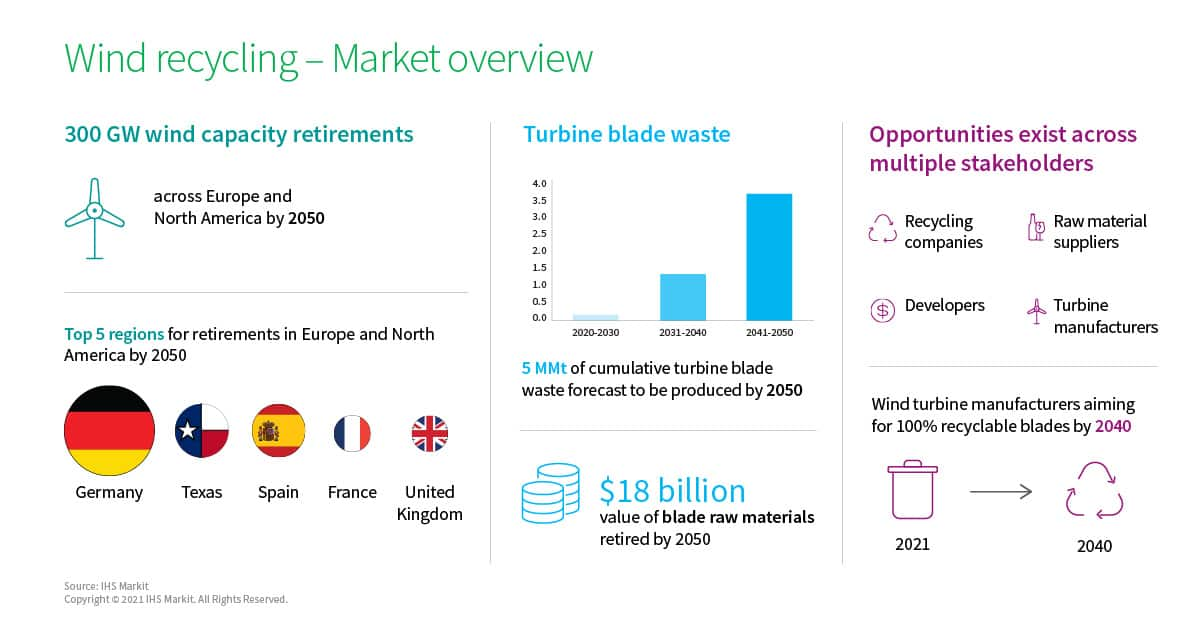 Wind recycling - Market overview