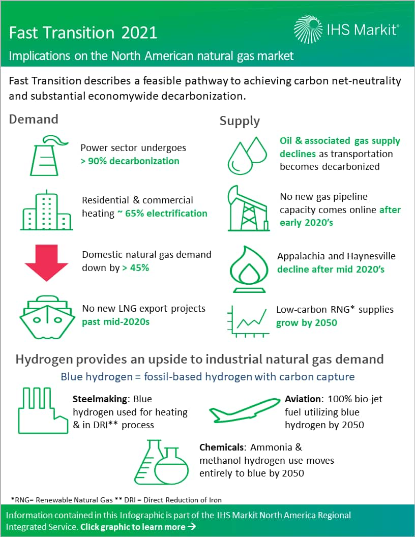 Fast Transition 2021 - Implications on the North American natural gas market