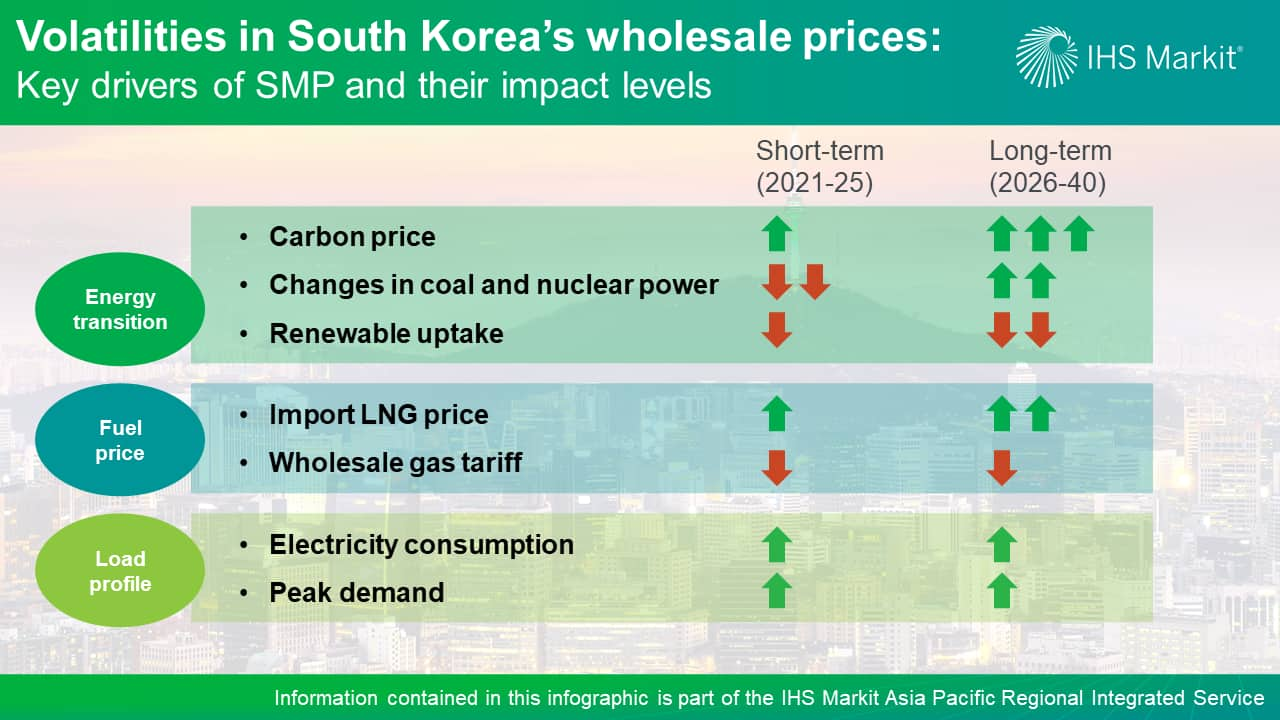 Volatilities in South Korea's wholesale prices - Key drivers of SMP and their impact levels