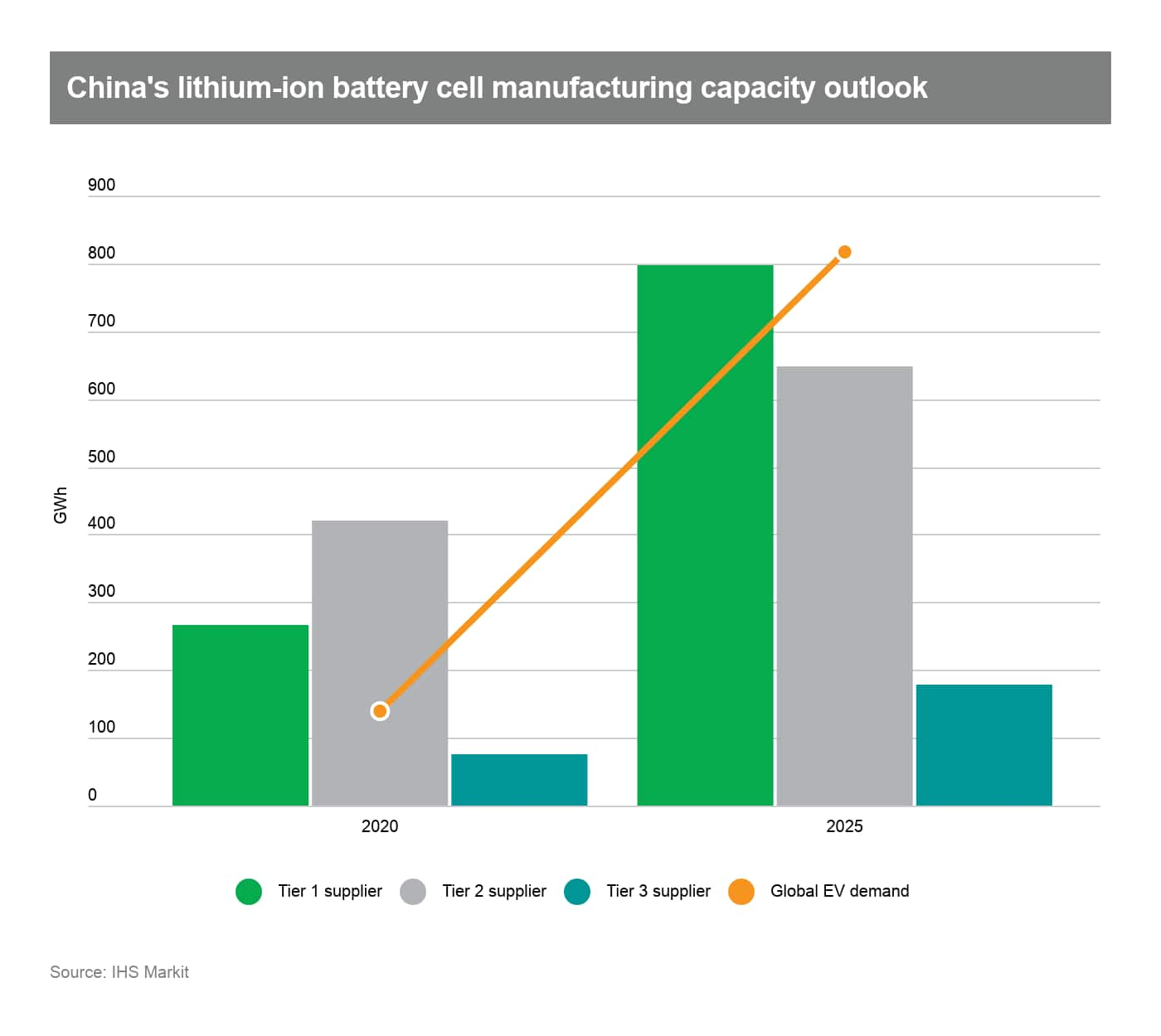 China's lithium-ion battery cell manufacturing capacity outlook