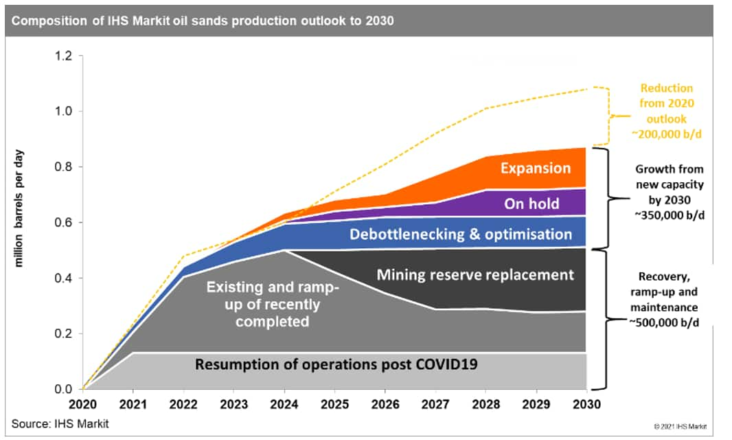 composition of oil sands production outlook
