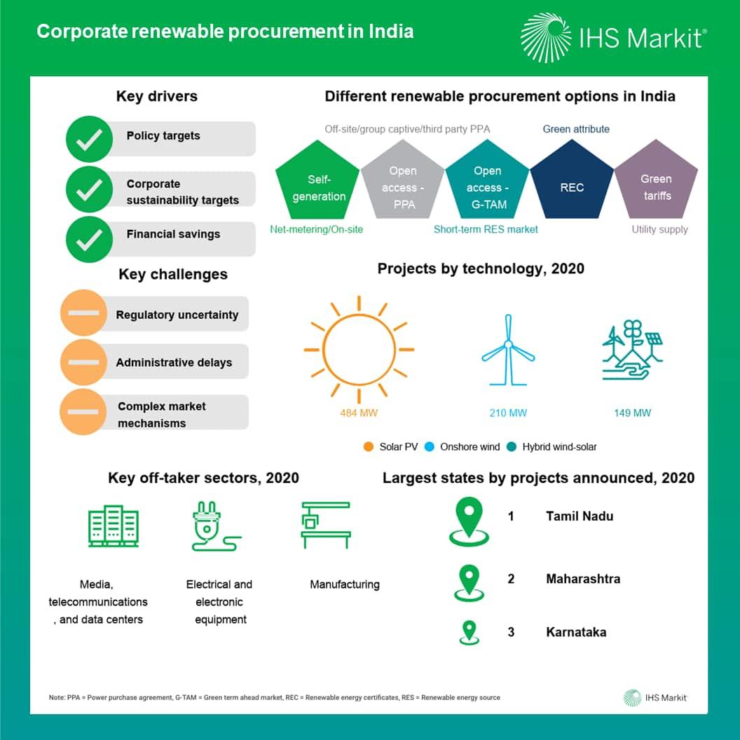 Corporate renewable procurement in India
