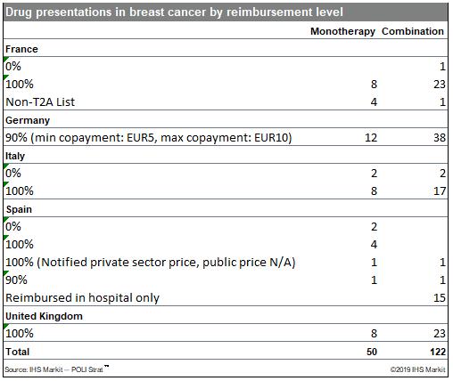 Drug data oncology