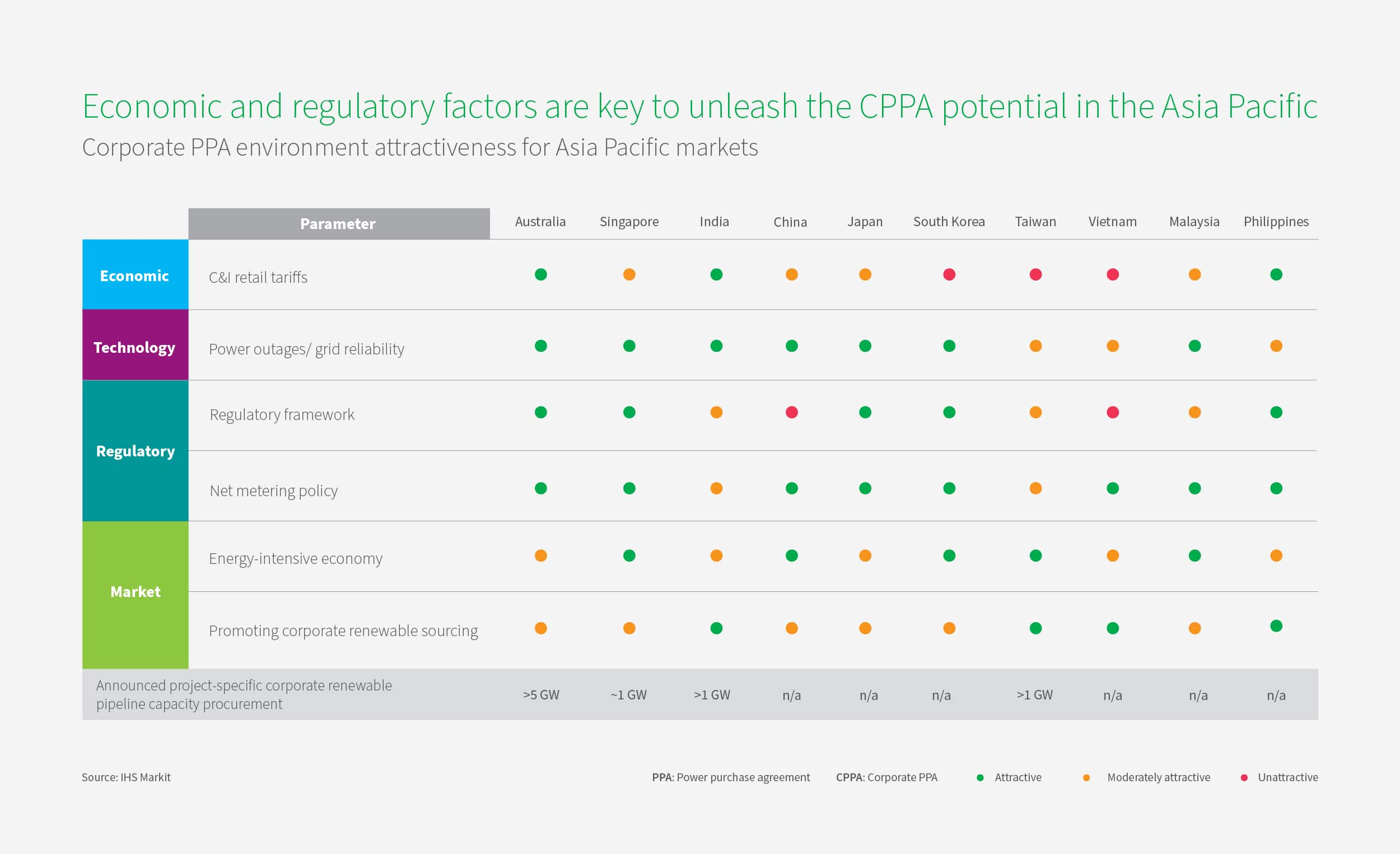 Economic and regulatory factors are key to unleash the CPPA potential in Asia Pacific