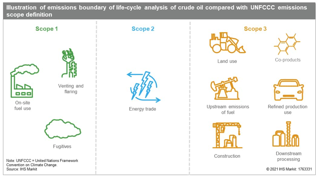 Emissions boundary of life-cycle analysis