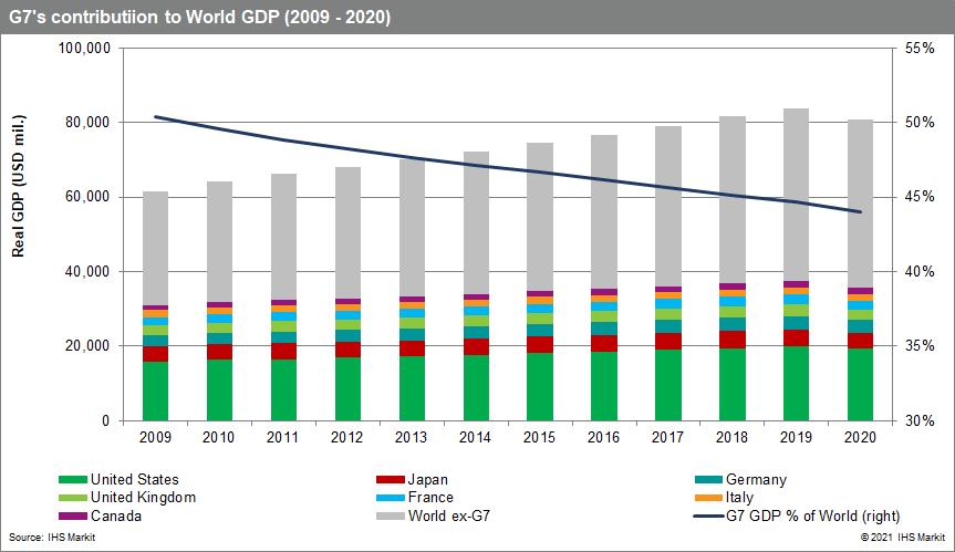 G7 world GDP data