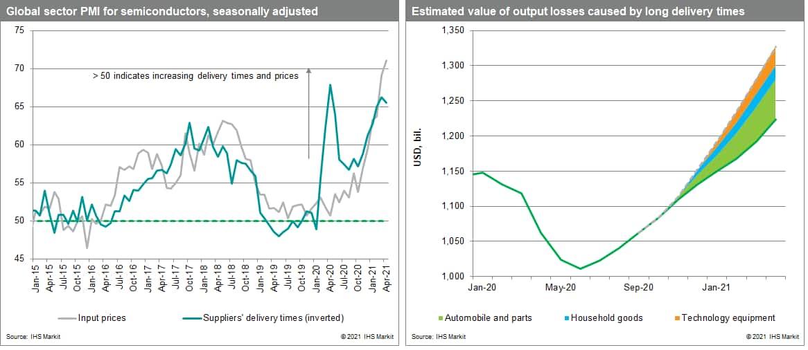 PMI supply in june 2021 data