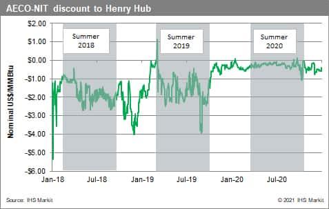 henry-hub-discounts