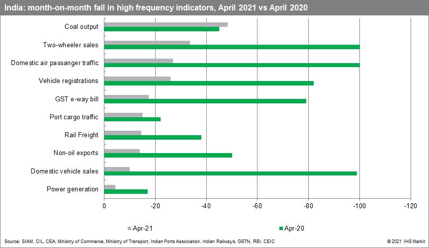 India key economic indicators