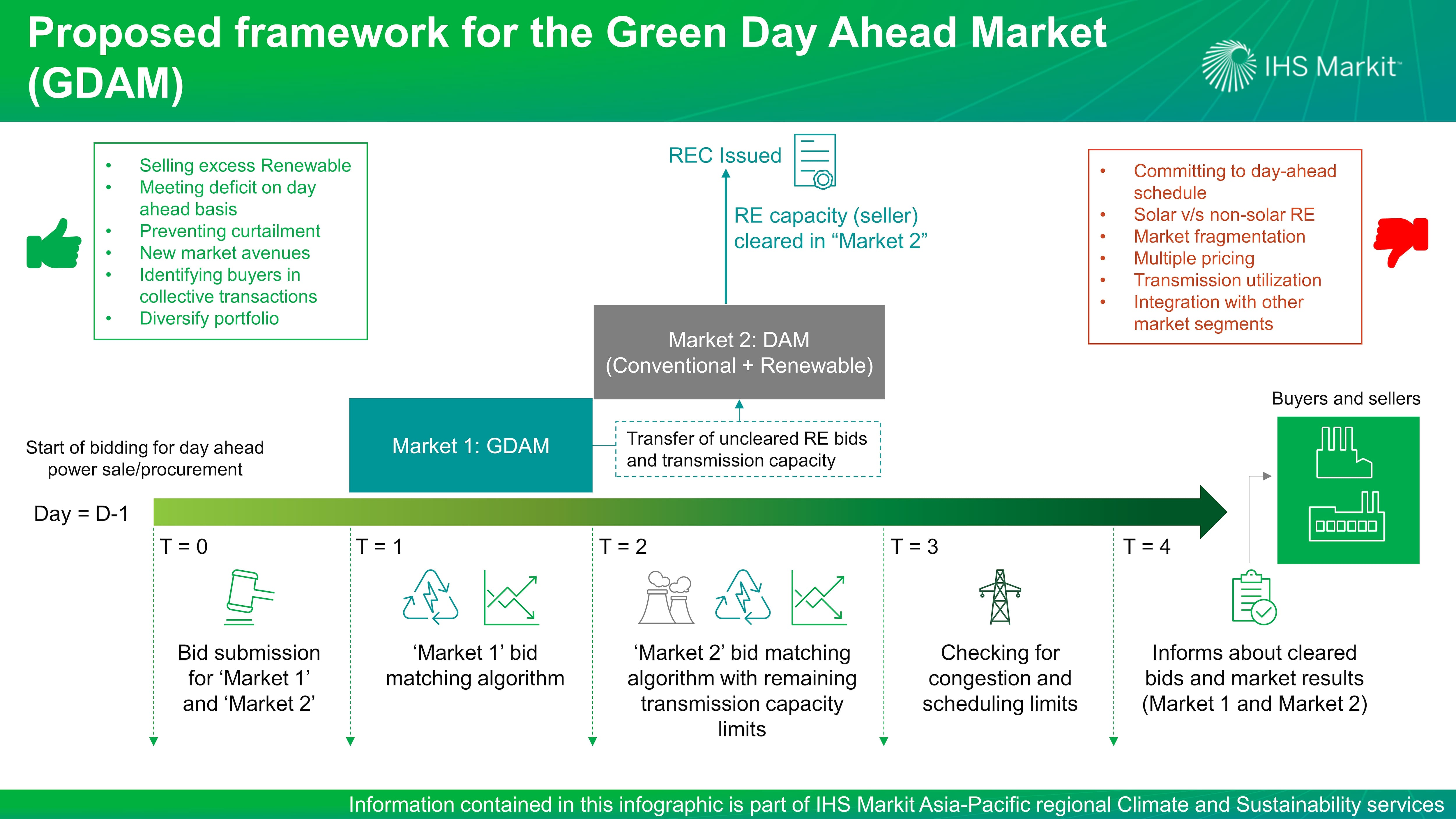 Proposed framework for the Green Day Ahead Market