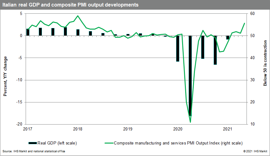 Italian GDP growth and PMI data June 2021 forecast