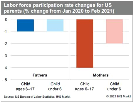 working mothers employment data