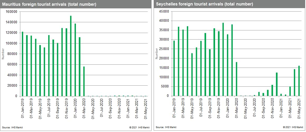 Foreign tourism data for mauritius and Seychelles