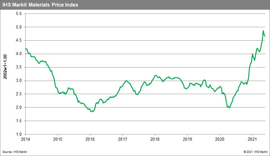 MPI commodity costs chart June 8 2021