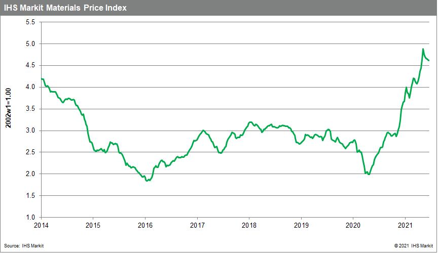 Commodity price data MPI June 29 2021