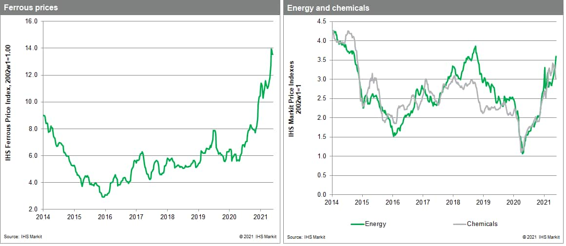 MPI commodity prices for chemicals and metals. steel price chart June 8 2021