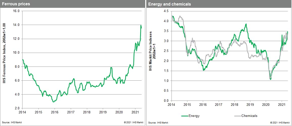 MPI commodity prices. Coal prices. chemical supply