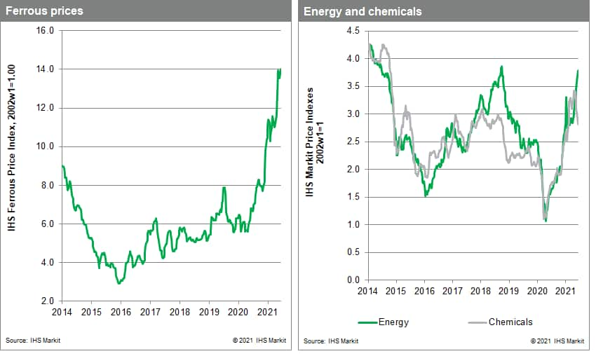 copper and metals pricing data commodities MPI
