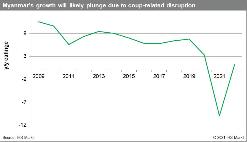 Myanmar economic risks due to coup data 2021