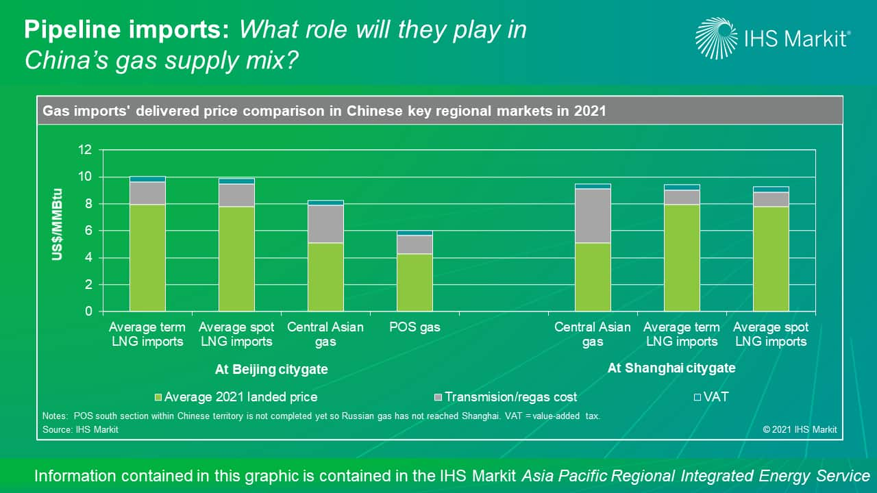 Pipeline imports - What role will they play in China's gas supply mix?