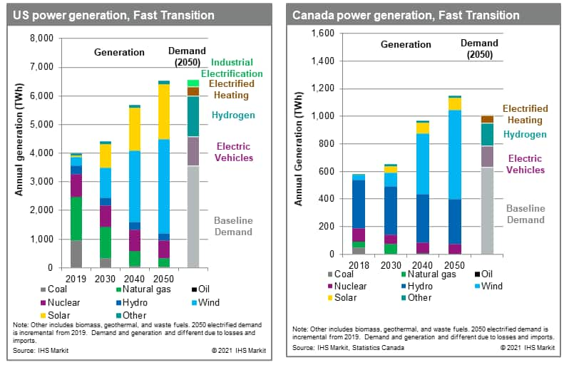 Power generation in US and Canada, Fast Transition