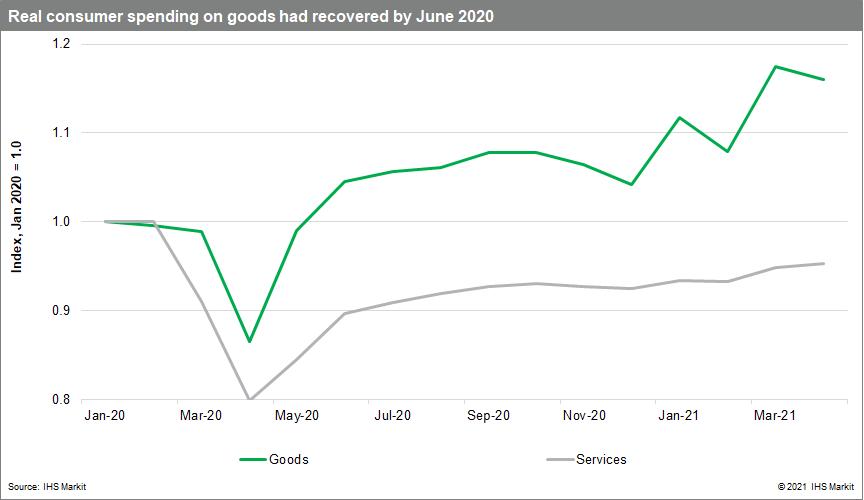 consumer spending recovery June 2021 data