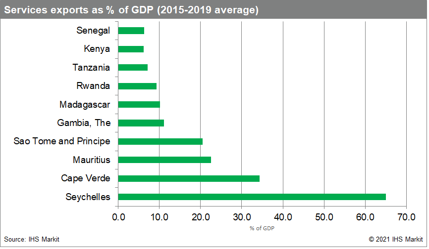 Services exports as % of GDP (2015-2019 average)