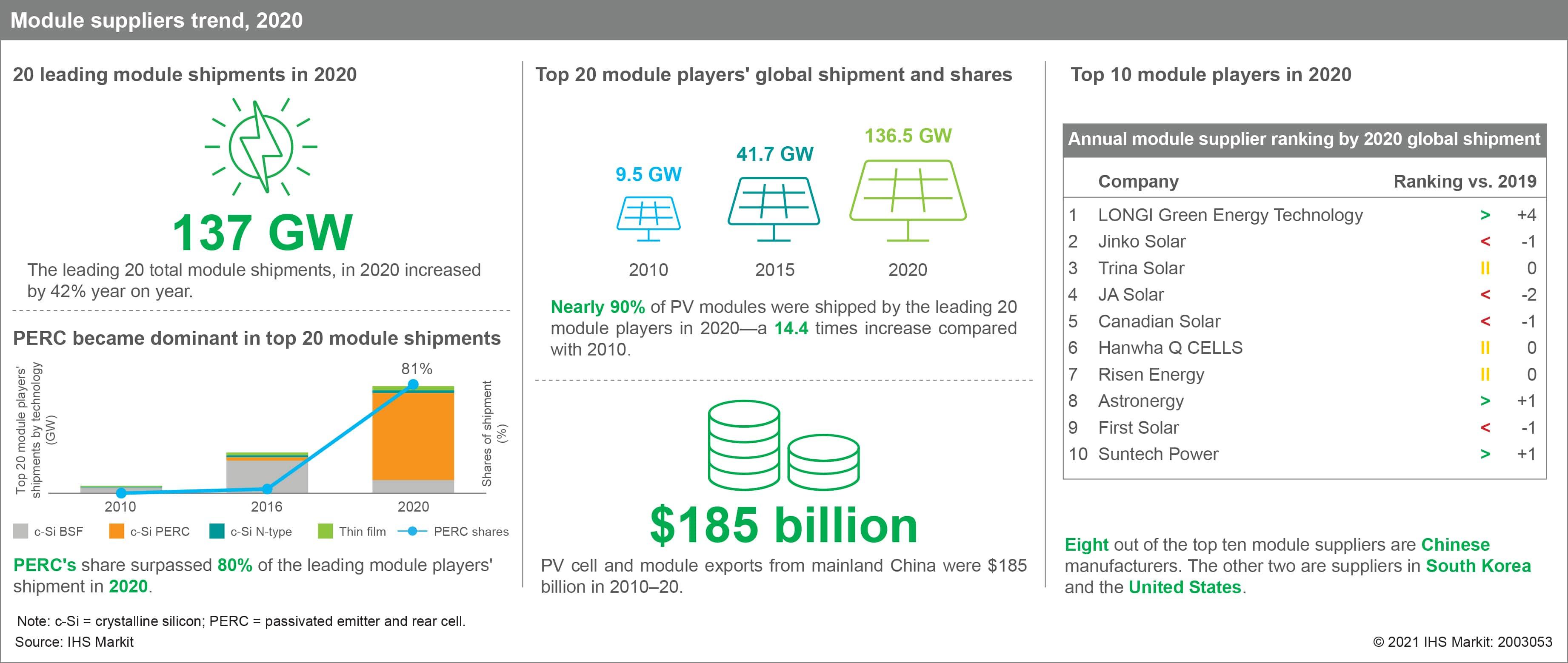 Solar PV module supplies trend, 2020