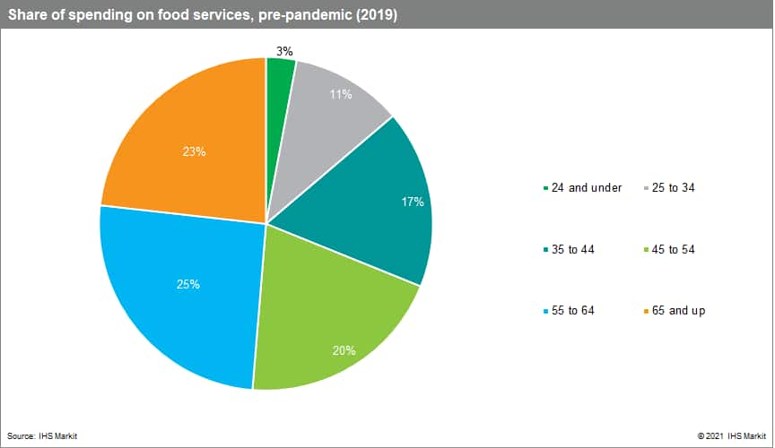 consumer data on food service by age group consumer diversity model data