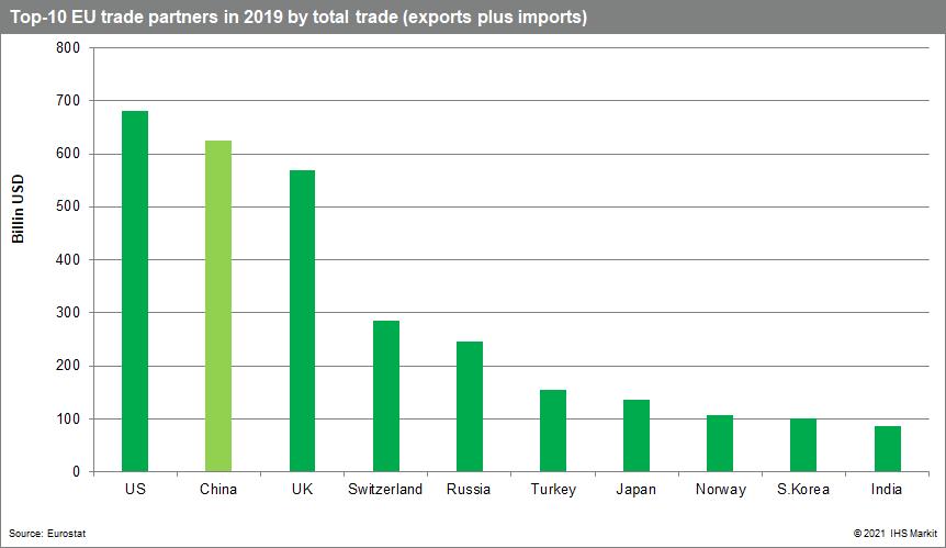 Top 10 trade partners EU and China (Mainland)
