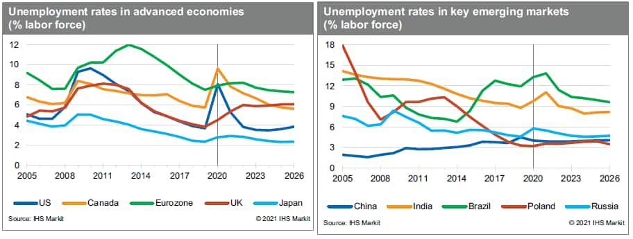unemployment rates in advanced and emerging markets. Unemployment data
